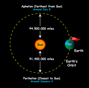 aphelion and perihelion - courtesy NASA