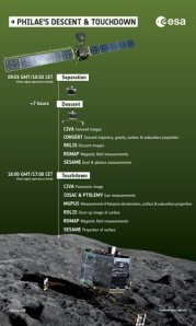 This graphic details the steps in Philae's process of moving from the Rosetta probe to a landing on comet 67P/Churyumov-Gerasimenko. Courtesy European Space Agency.