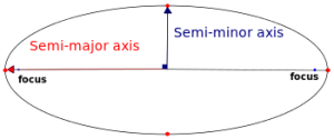 This graphic shows the semi-major and semi-minor axes of an ellipse. Courtesy Wikimedia.