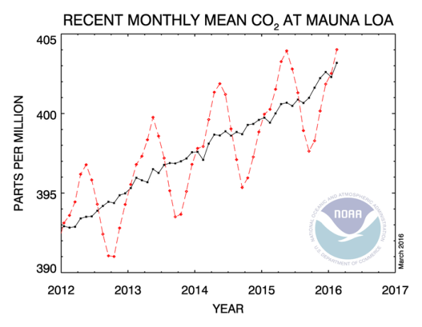 carbon dioxide levels at Mauna Loa, 2012-