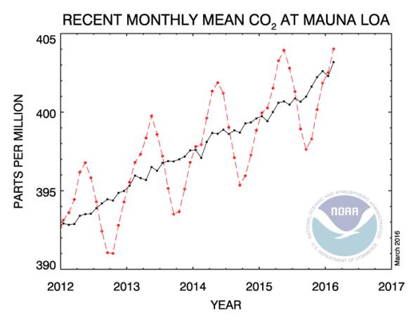 carbon dioxide levels at Mauna Loa, 2012-