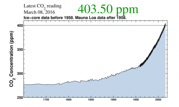 Keeling Curve - courtesy Scripps Institution of Oceanography