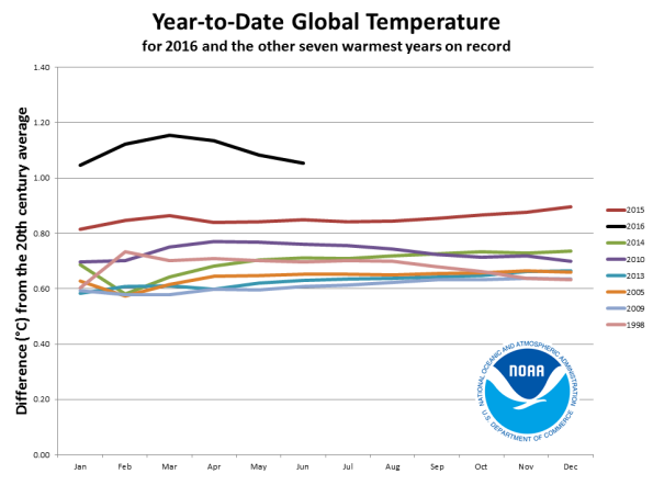Year-to-Date Global Average Temperature - courtesy NOAA