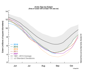 sea-ice-graph-sept-12-2016-graphic-courtesy-national-snow-and-ice-data-center